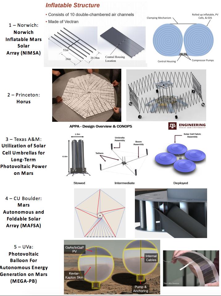 2018 Quick Description of Finalist Concepts
